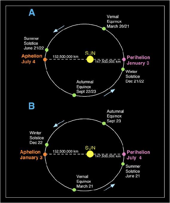 إنحراف محور الأرض وتقارب الزمان 6-5