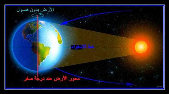 إنحراف محور الأرض وتقارب الزمان 6-6