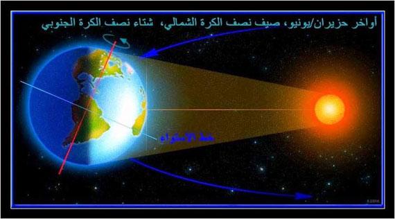 إنحراف محور الأرض وتقارب الزمان 6-7