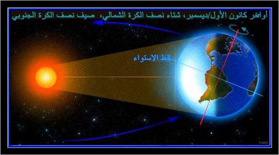 إنحراف محور الأرض وتقارب الزمان 6-8