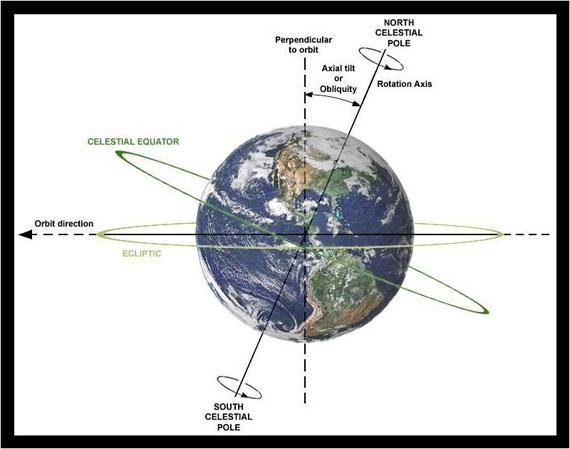 إنحراف محور الأرض وتقارب الزمان 6-9