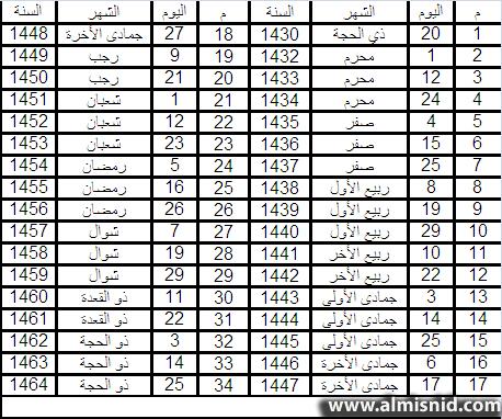 الأستاذ الدكتور عبدالله المسند مقالات ال م ر ب ع ان ي ة و الت ن ب ؤات الج و ي ة بالصور والخرائط