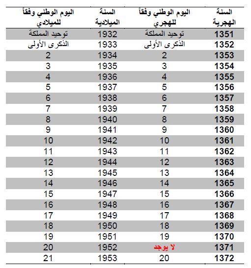 الدكتور عبدالله المسند اليوم الوطني السعودي حسابات قمرية أم شمسية